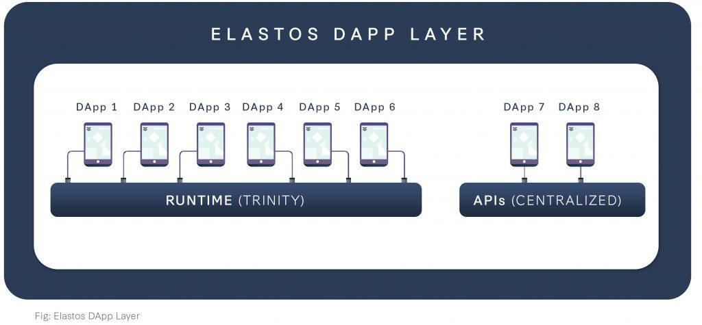 聚焦专题1 ▏Elastos Runtime又名Elastos Trinity或Elastos浏览器