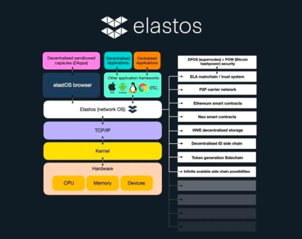 媒体报道 ▏在区块链应用上,Elastos 网络能与以太坊竞争吗?