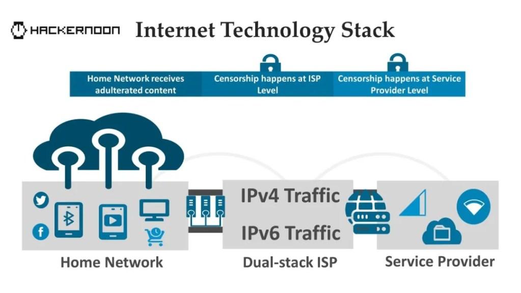 Elastos Smartweb:致力于保护用户权利和隐私的新一代互联网